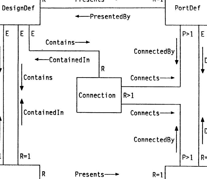Semantic Networks for VLSI Design